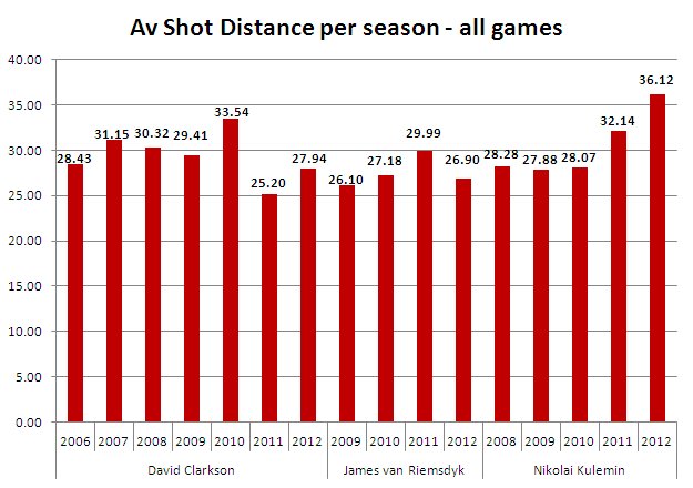 Av dist per ssn ALL GAMES