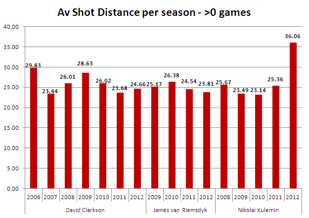 Av dist per ssn more than 0 goal GAMES