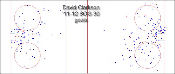 Clarkson SOG '1112