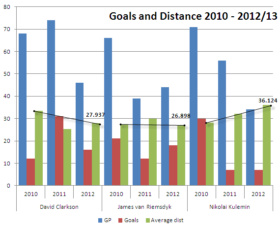 goals and distance