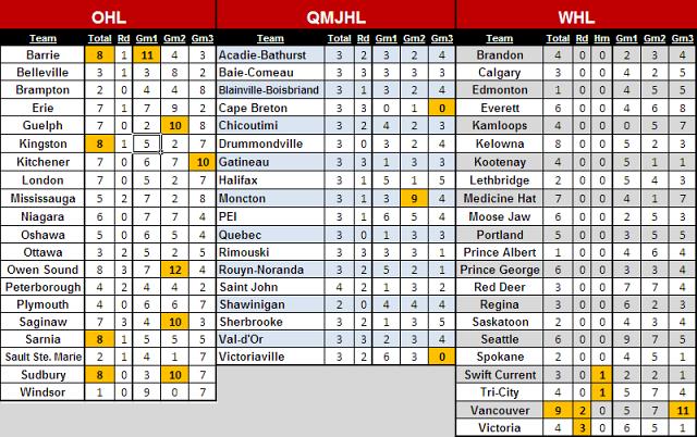 CHL 2012-13 3-in-3