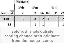Kane Outside scoring chance area